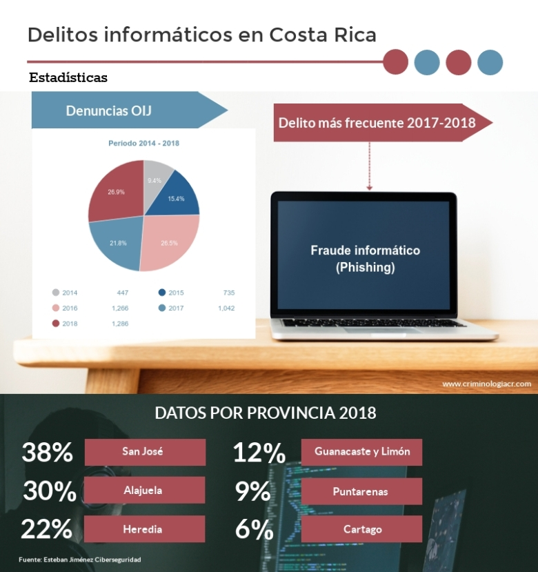 Delitos-informaticos-CR